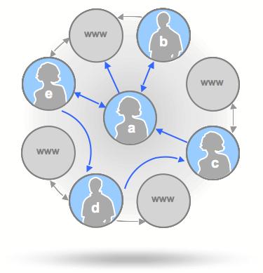 social-graph-api.png
